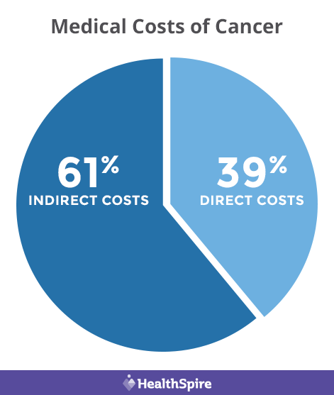 Medical costs of cancer